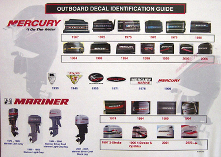 Outboard Decal Identification T8